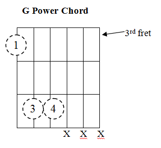 Power Chords Barre Chords